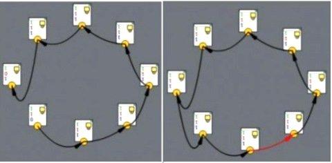 схема перелинковки кольцо