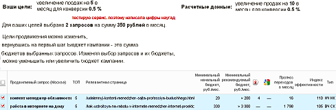 webeffector. Как зависит бюджет на продвижение от цели