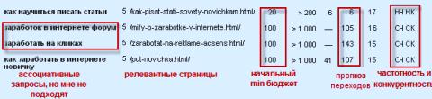 ассоциативные запросы Webeffector ru