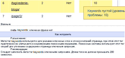 аудит keywords