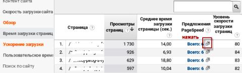 google проверка скорости сайта