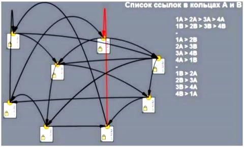 вид перелинковки куб