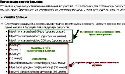 htaccess кэширование, чтобы ускорить загрузку сайта
