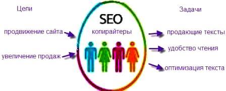 Seo копирайтинг - оптимизация сайта под поисковые запросы